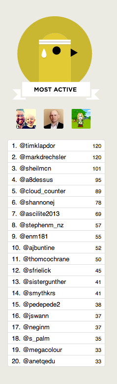 #ascilite top tweeters