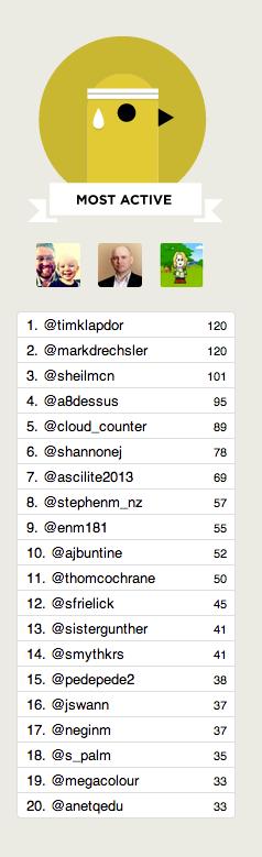 #ascilite top tweeters