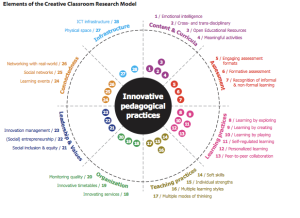 Elements of the Creative Classroom Research Model - NMC HE 2014