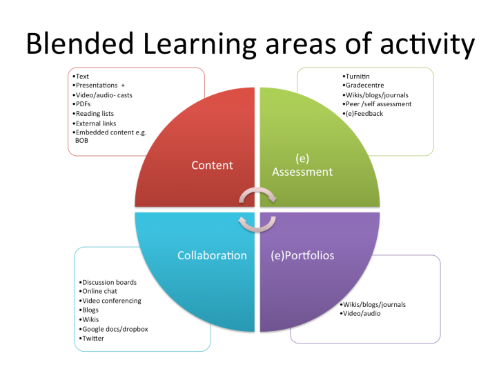 Blended Learning areas of activity  at GCU