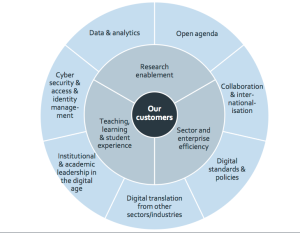 screen shot of Jisc Strategic Framework Impact Areas