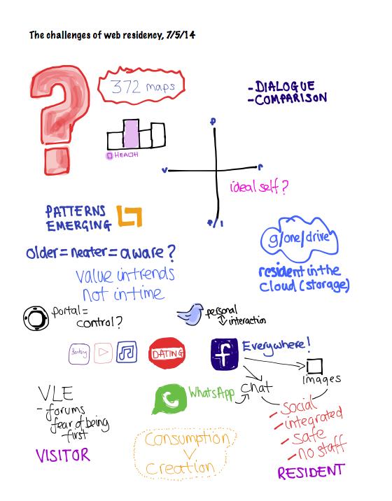 visual workshop notes