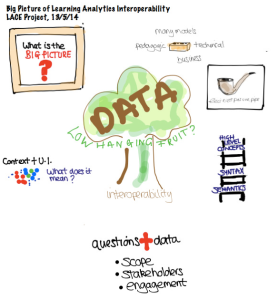 Visual notes from LACE webinar