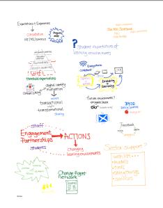 Jisc Digital Student Consultation Event, 10 June 2014
