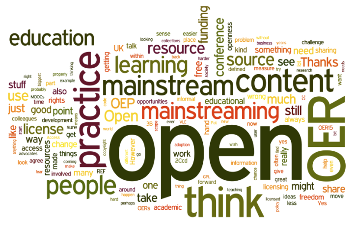 word cloud of blog post comments