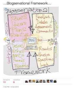 Blogging framework image